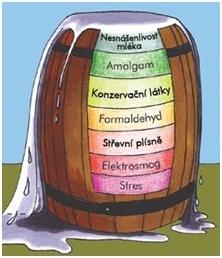 Chemické přísady v potravinách